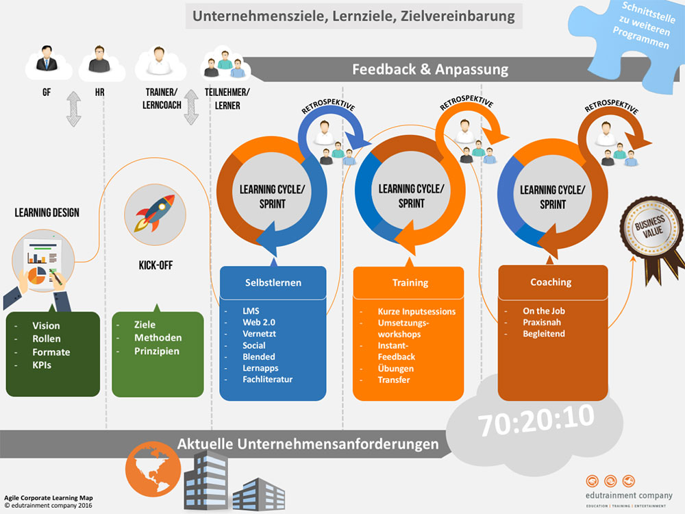 Einladung zum Webinar: Agile Corporate Learning