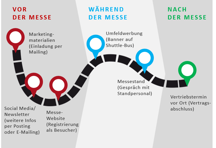 Die Customer Journey eines Messebesuchers