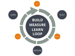 Build Measure Learn Loop