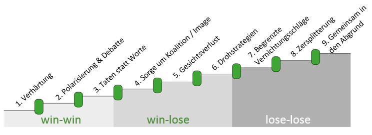 Konflikte und die Eskalationstreppe