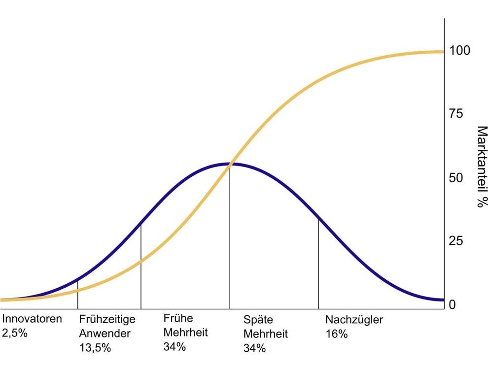 Diffusion von Ideen